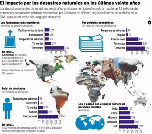 infografia-sobre-desastres-naturales